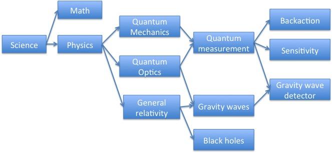 LIGO graph