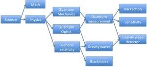 Science -> ... -> LIGO